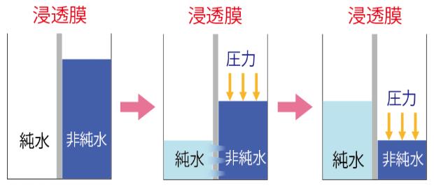 RO膜、逆浸透膜イメージ画像